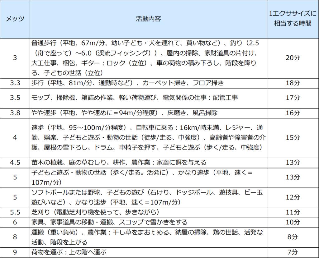 METs表(厚生労働省)