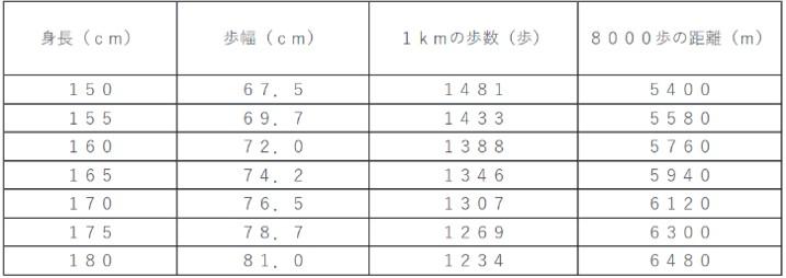 1kmの歩幅、歩数
