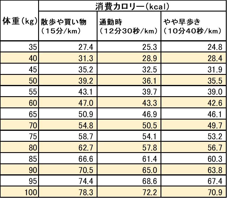 徒歩1kmの消費カロリー(体重別)