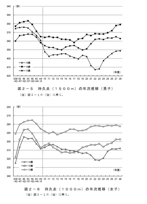 各年代における持久走の平均タイム
