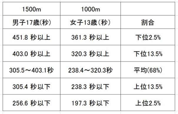 男子1500mと女子1000mのタイムの目安