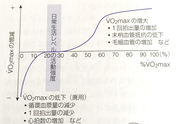 運動強度とVo2Maxの関係