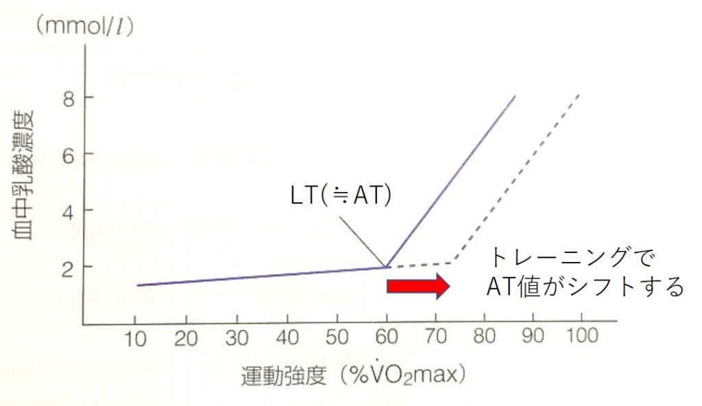 ATトレーニングのイメージ図