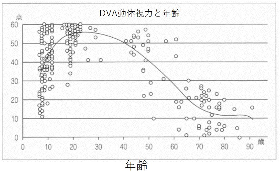 DVA動体視力と年齢