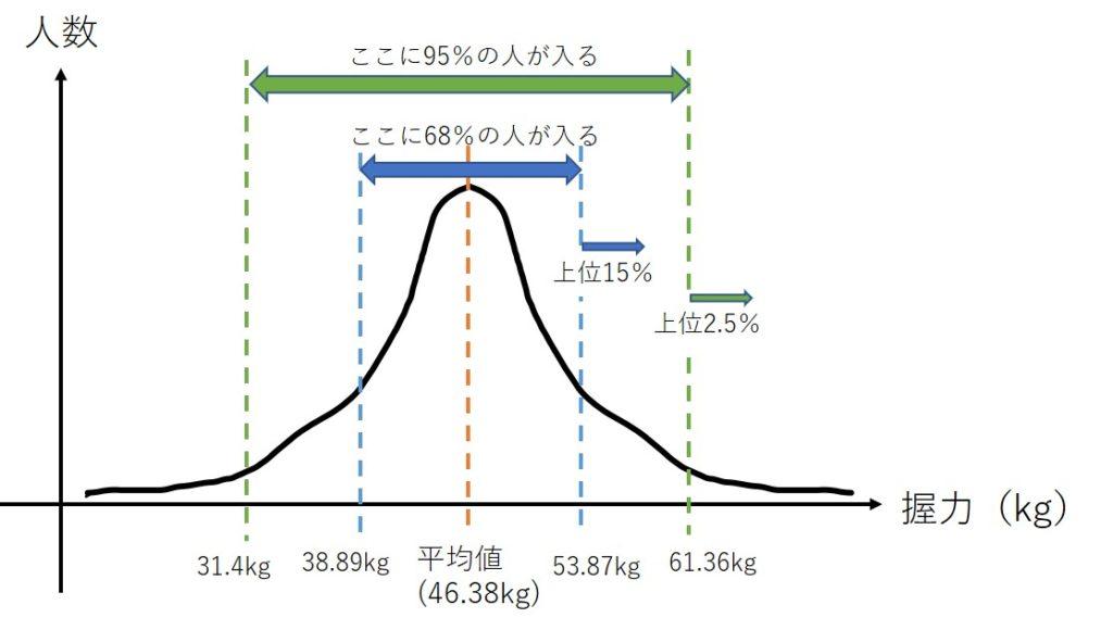平均値と標準偏差の意味