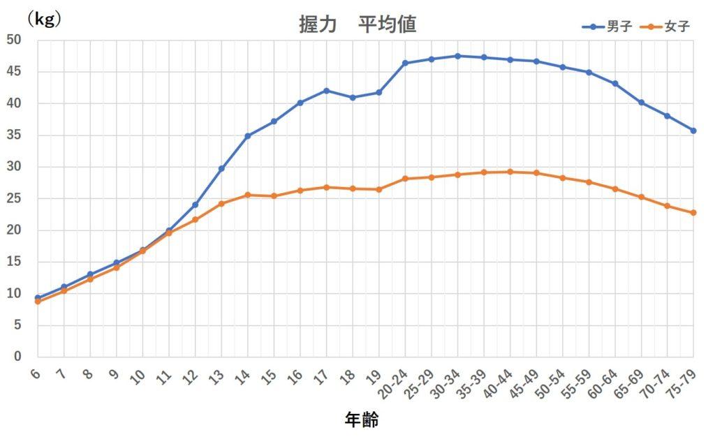 握力平均のグラフ