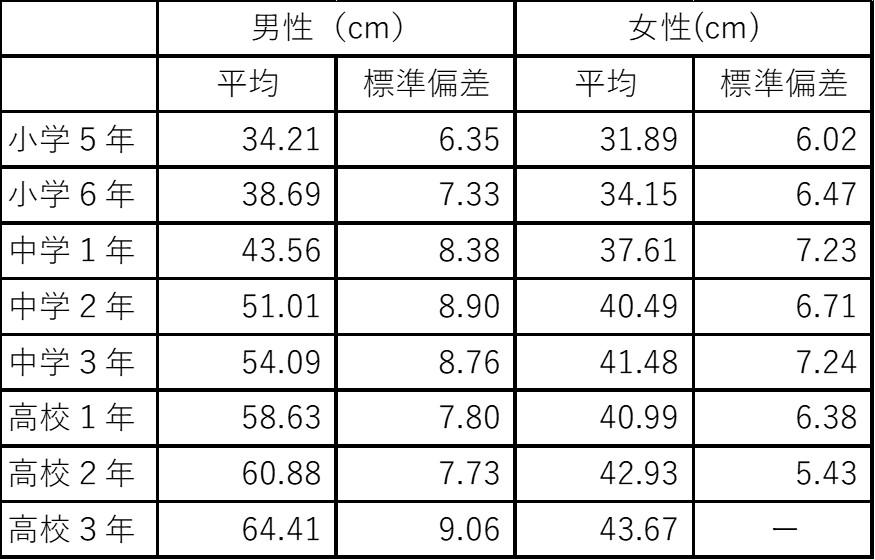 ジャンプ力(垂直飛び)の平均値の表