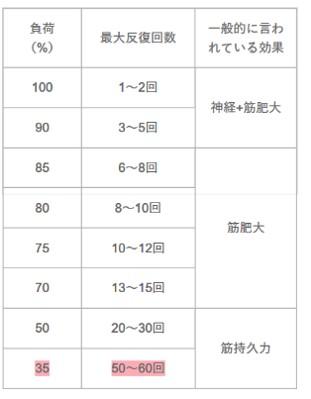 一般的な筋トレ強度と限界の回数